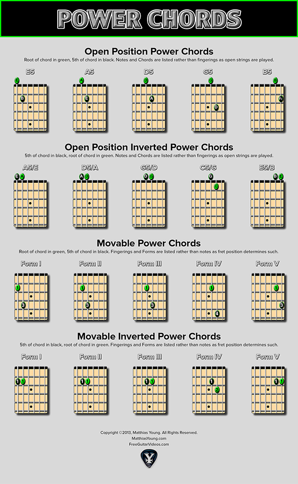 2 String Power Chords Chart