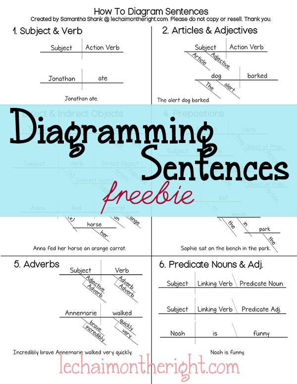 Free diagramming sentences pack free homeschool deals free diagramming sentences pack ccuart Gallery