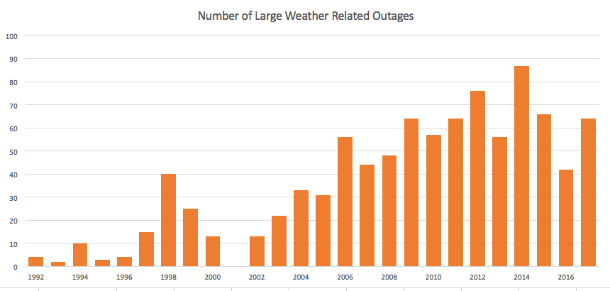Weather Related power outages since 1992