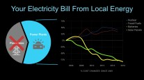 This is why local energy is cheaper