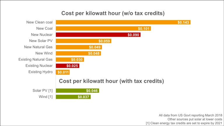 Chart showing the cost per kilowatt hour of several energy sources