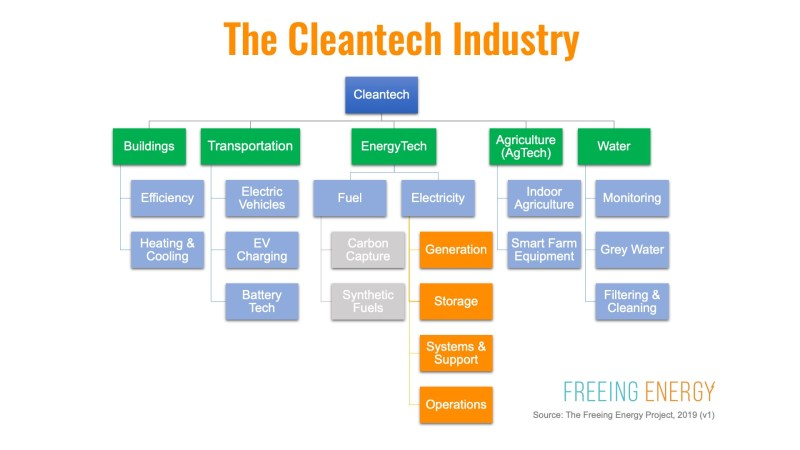 The five branches of the cleantech industry