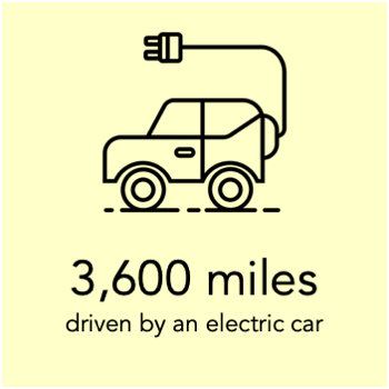 a megawatt hour can charge an electric car to drive 3,600 miles