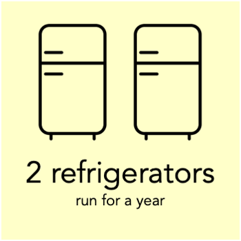 a megawatt hour can run 2 refrigerators for a year