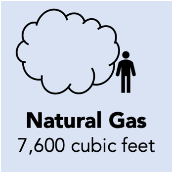 7600 cubic feet of natural gas is needed to generate a MWh of electricity