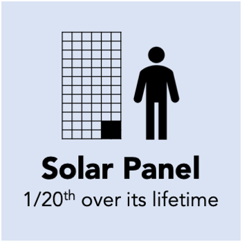 You need about one-twentieth of a solar panel to generate a megawatt hour of electricity over the panel's lifetime