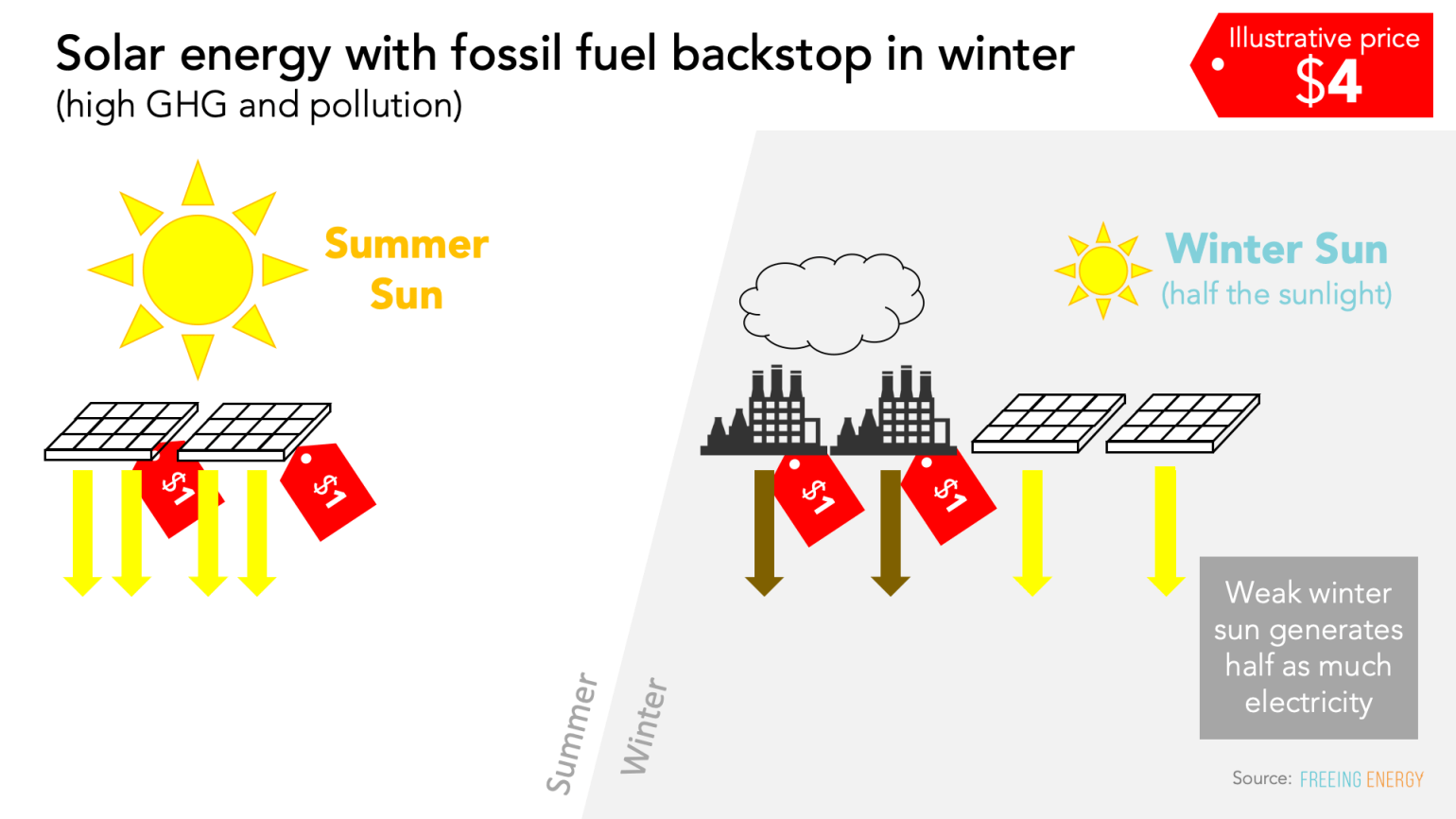 Solar energy with fossil fuel backstop in winter - this isn't a clean energy grid