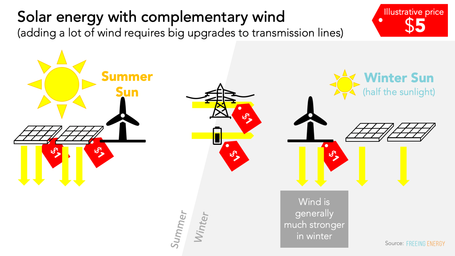 solar energy with complementary wind - even fewer batteries are required