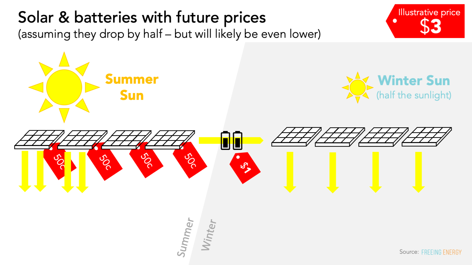 solar and batteries using future prices makes a clean energy gird the most cost competitive