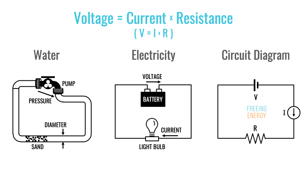 an image showing the relationship between voltage, current and resistance (V=I*R) using water as an analogy