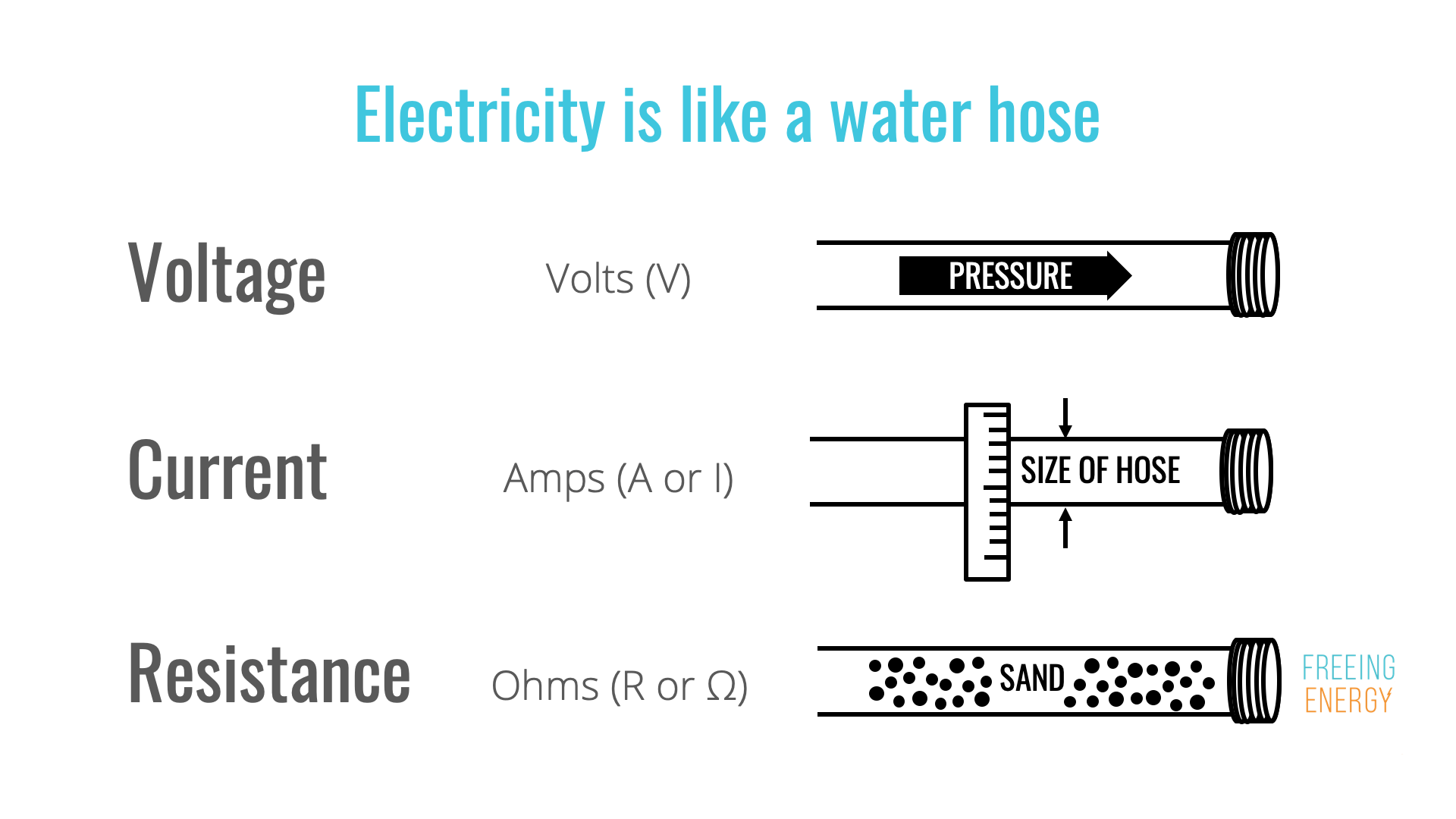 Understanding the basics of electricity by thinking of it as water