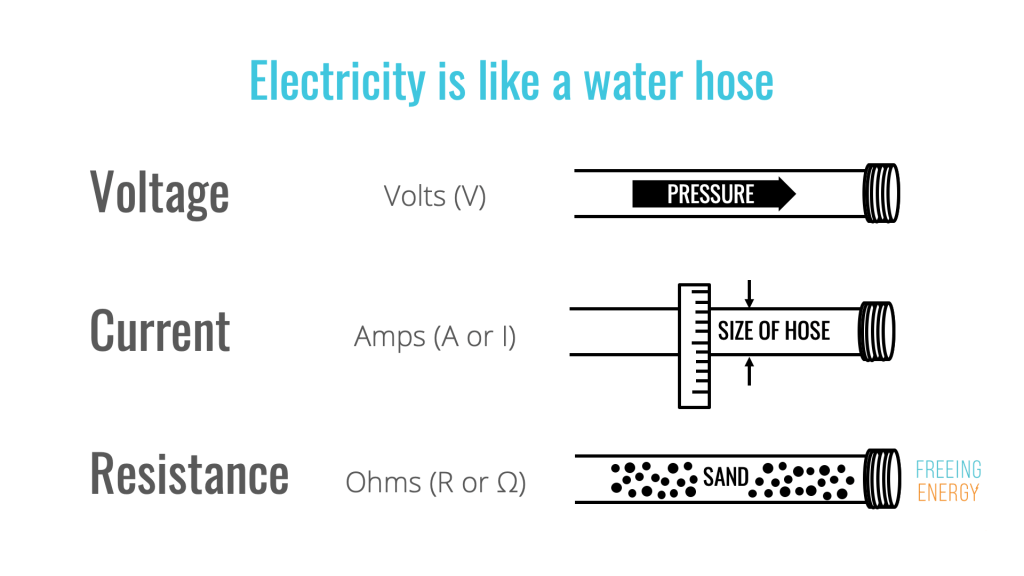 an image showing voltage, current, and resistance using a water hose as an analogy