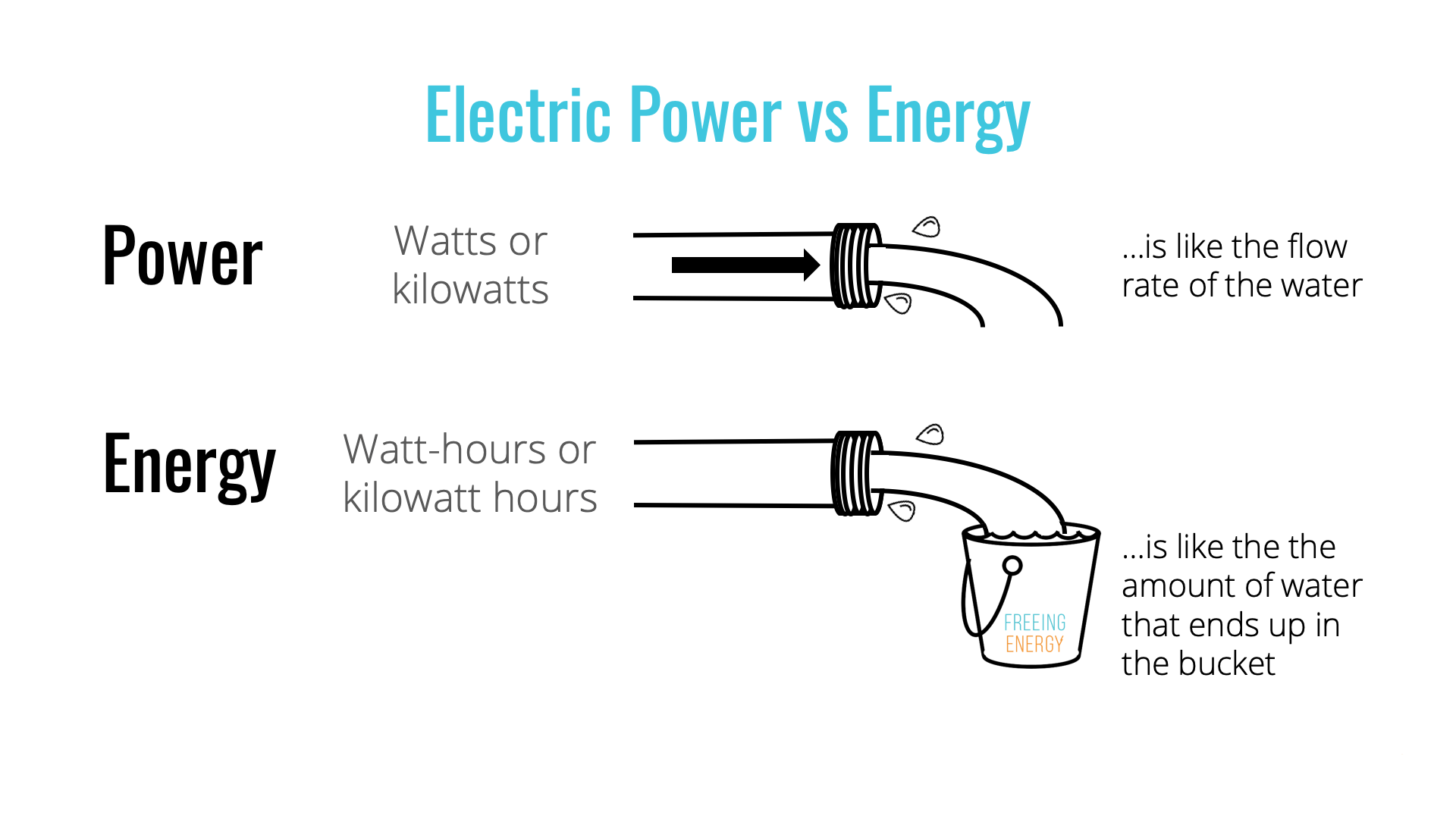 Understanding The Basics Of Electricity By Thinking Of It