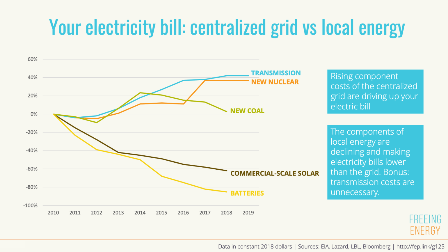 graph showing that local energy is cheaper than the grid, and the gap is widening