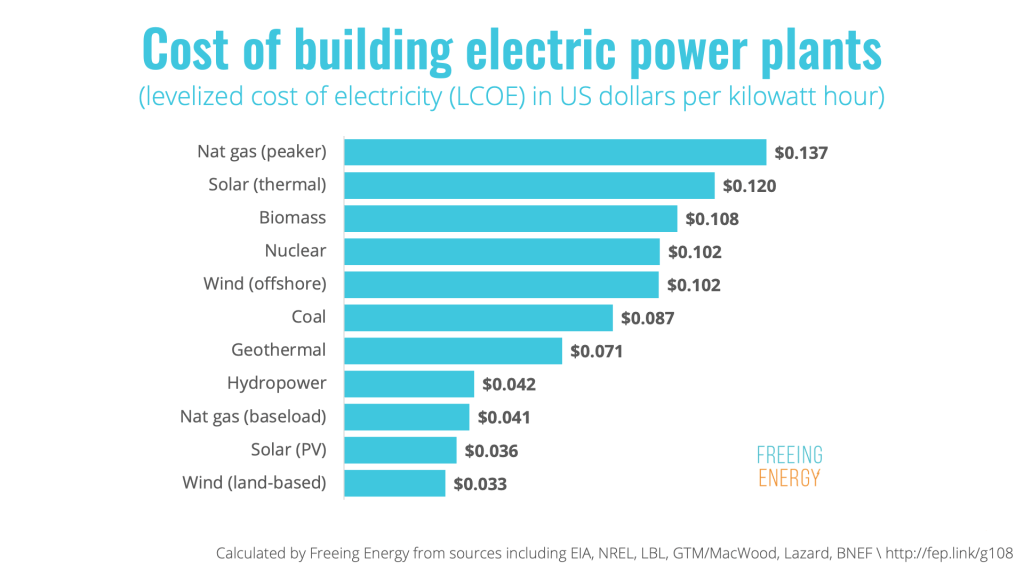 The cost of electricity from various types of power plants