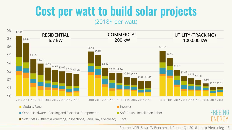 Cost per Watt to Build Solar