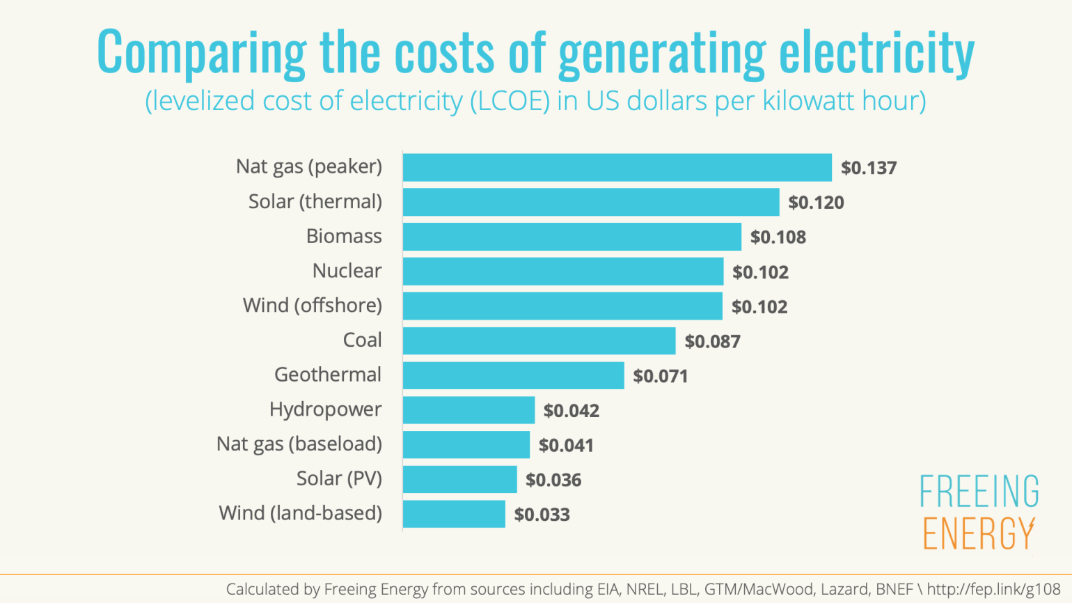 Renewables generally have a lower cost of generating electricity than traditional energy sources