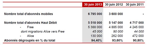 resultatsfreemobile2013