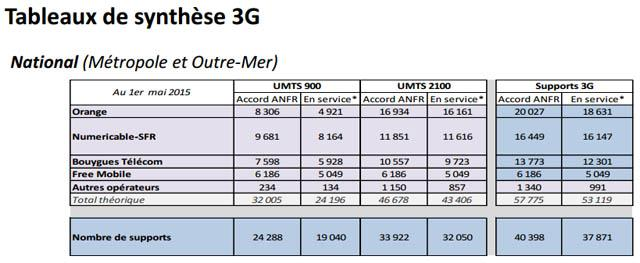 anfr3g010515