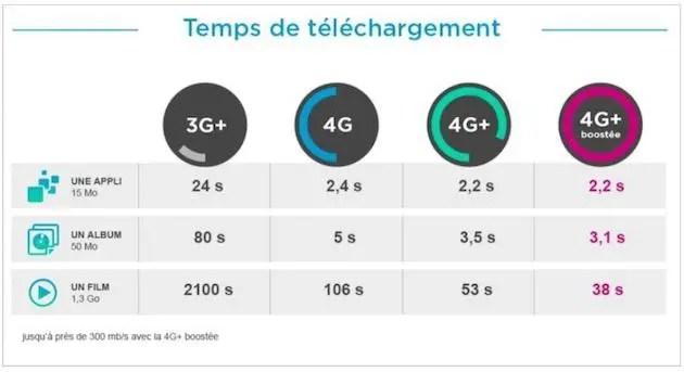 4Gplus-300-mbps-bouygues-telecom