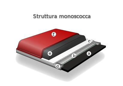 sci a sandwich o monoscocca