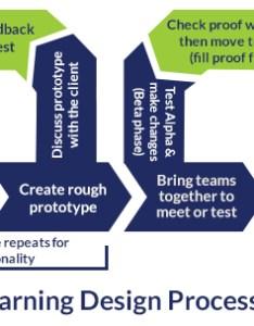 Agile flowchart also instructional designers vs developers  design consulting rh freelanceinstructionaldesigner