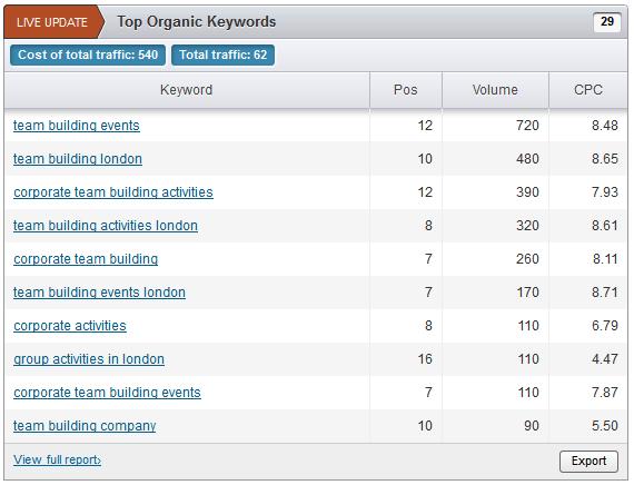 top organic keywords