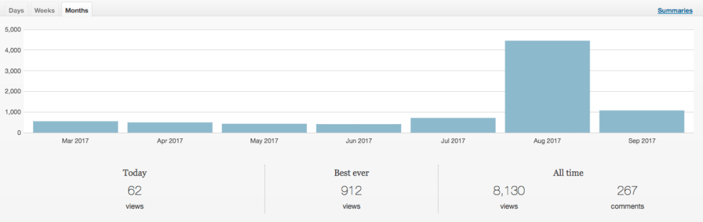 How I Grew my Website Traffic Over 500% in One Month