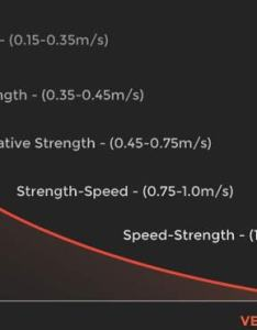 Figure the continuum shared above by pushstrength is popular in some circles and convenience of actual velocity parameters intriguing also based training freelap usa rh freelapusa