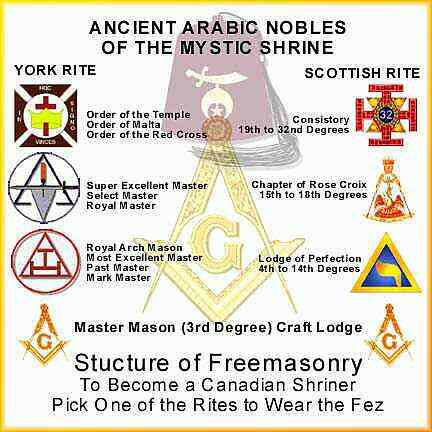 Relationship between Free Masonry .