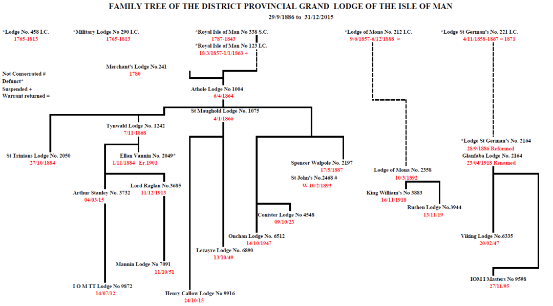 IOM Provincial Grand Lodge Family Tree