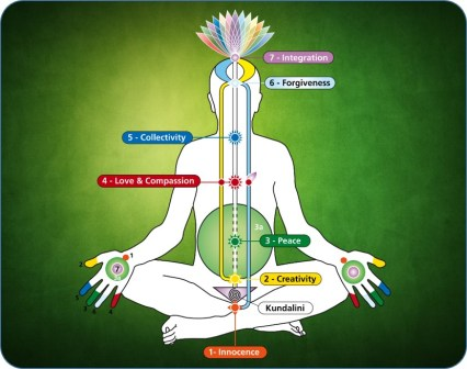 Sahaja Yoga - The Subtle System 01