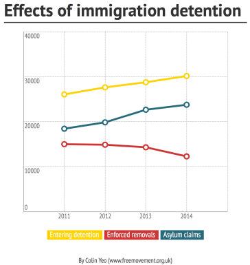 Effects of immigration detention