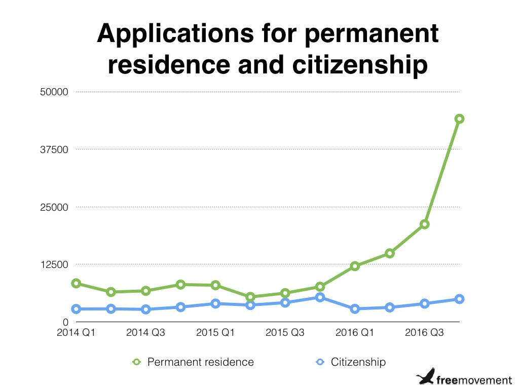 Latest quarterly immigration statistics: some highlights