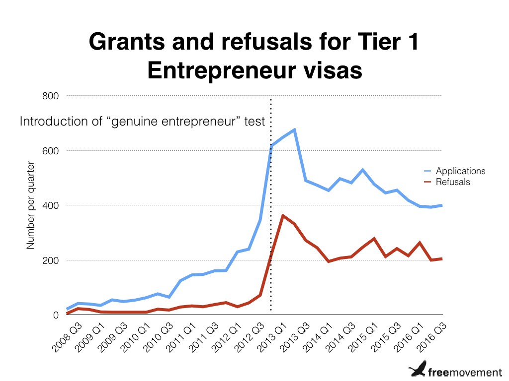 Tier 1 (Entrepreneur) visas: is Britain open for business
