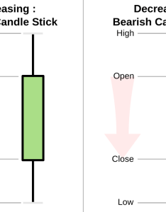 also candlestick chart rh freeonlinetradingeducation