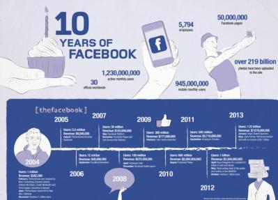 facebook 10yrs