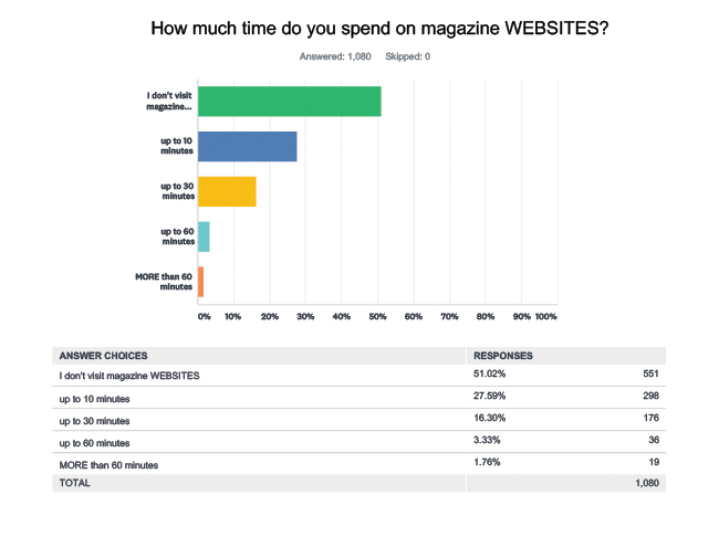 Print vs digital how we really consume our magazines 2017 51 dont visit magazine websites 28 who visit spend up to 10 minutes on the site 16 spend up to 30 minutes on the site 33 spend up to 60 minutes and fandeluxe Image collections