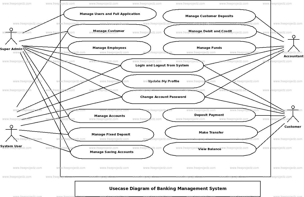 Banking Management System Use Case Diagram