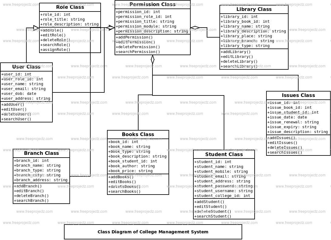 free uml class diagram tool of supplementary angles college management system freeprojectz