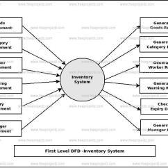 Inventory Management Data Flow Diagram Hpm Light Batten Wiring System Dataflow Dfd Freeprojectz First Level 1st Of