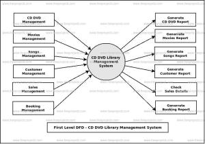 CD DVD Library Management System Dataflow Diagram (DFD) FreeProjectz