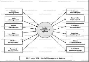 Hostel Management System Dataflow Diagram (DFD) FreeProjectz