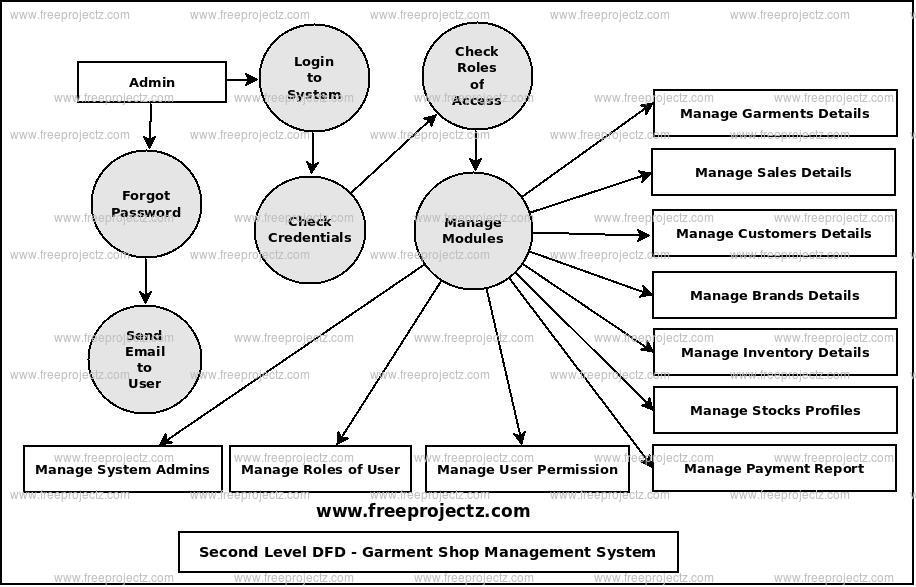 Garment Shop Management System Dataflow Diagram (DFD
