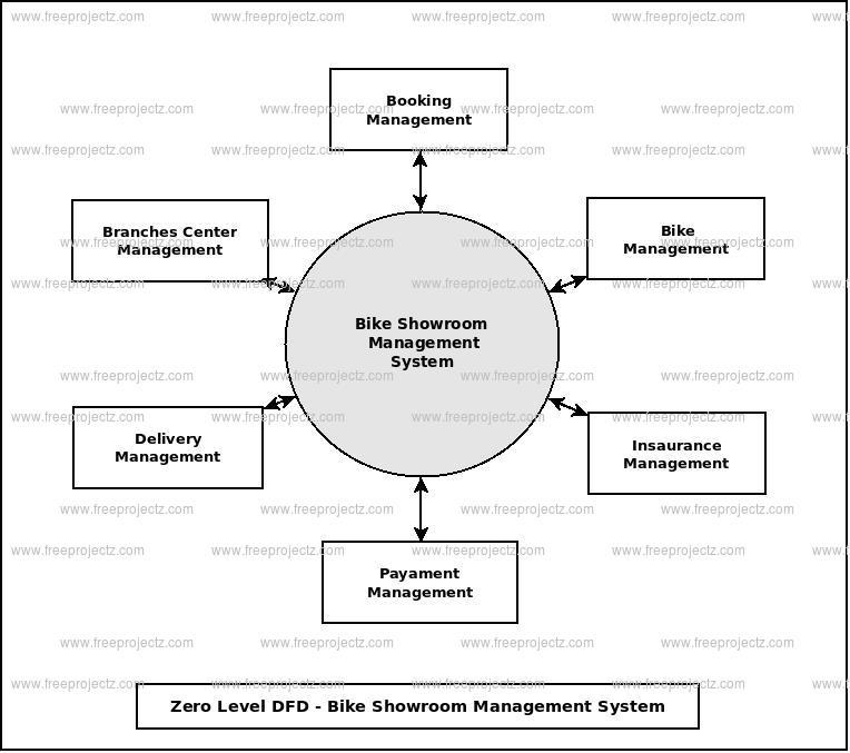 Bike Showroom Management System Dataflow Diagram (DFD