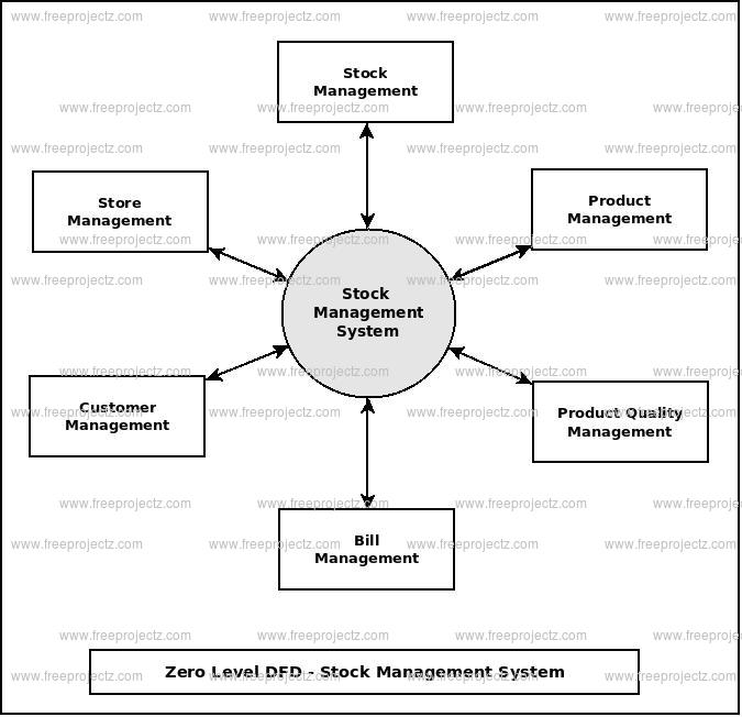 Stock Management System Dataflow Diagram (DFD) FreeProjectz