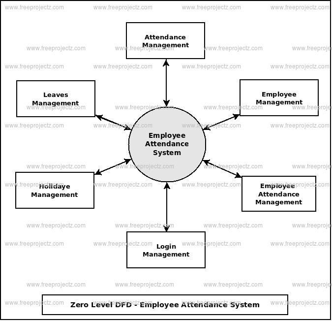 Employee Attendance System Dataflow Diagram (DFD) FreeProjectz