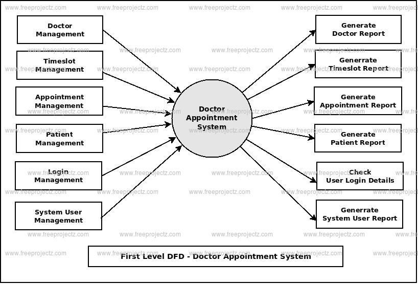 Doctor Appointment System Dataflow Diagram (DFD) FreeProjectz