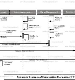 login sequence diagram of examination management system  [ 1378 x 644 Pixel ]