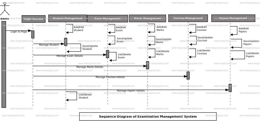 medium resolution of login sequence diagram of examination management system